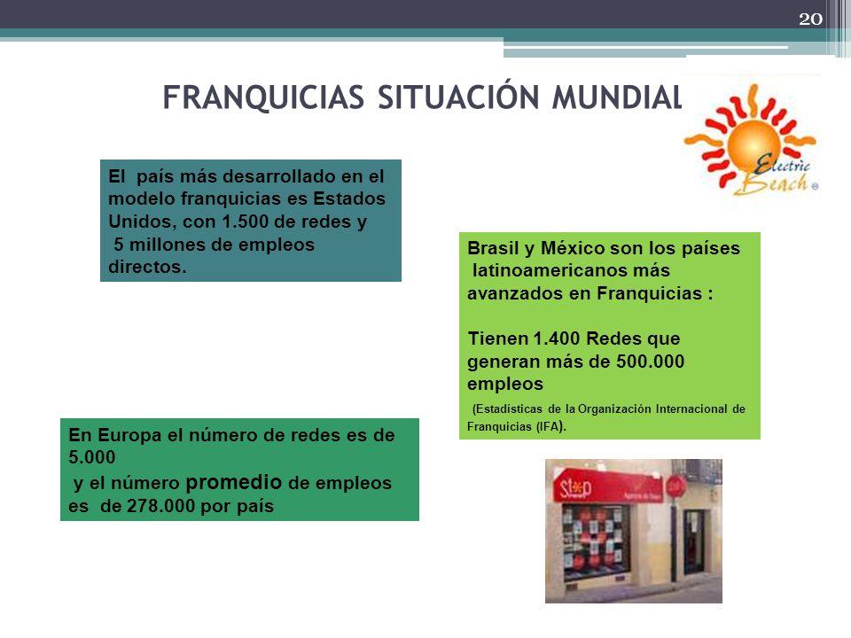 FRANQUICIAS SITUACIÓN MUNDIAL