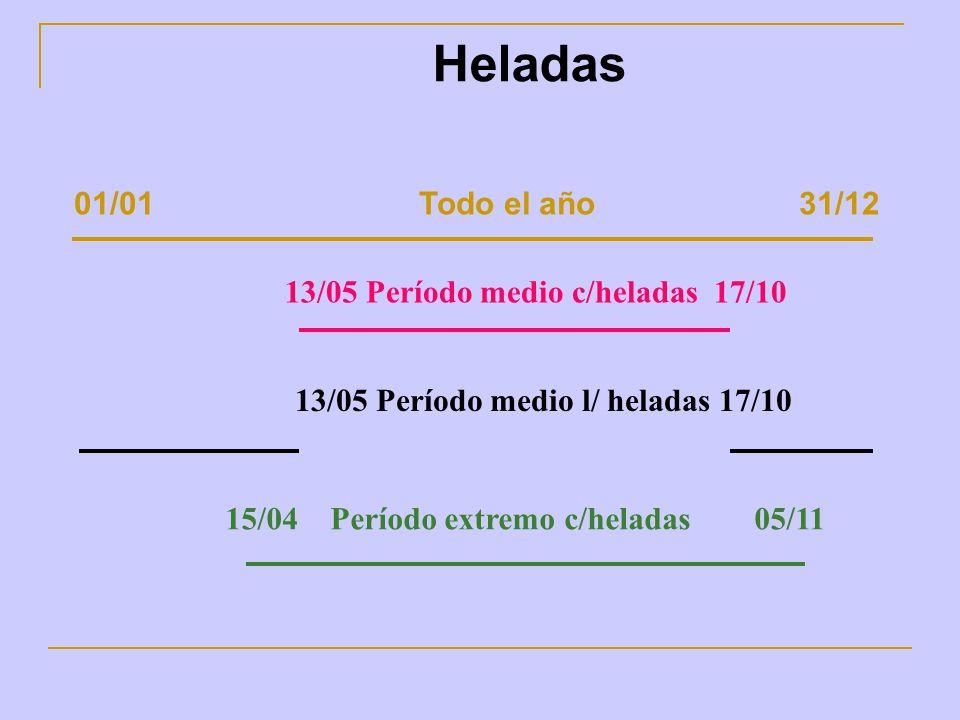 Heladas 01/01 Todo el año 31/12 13/05 Período medio c/heladas 17/10