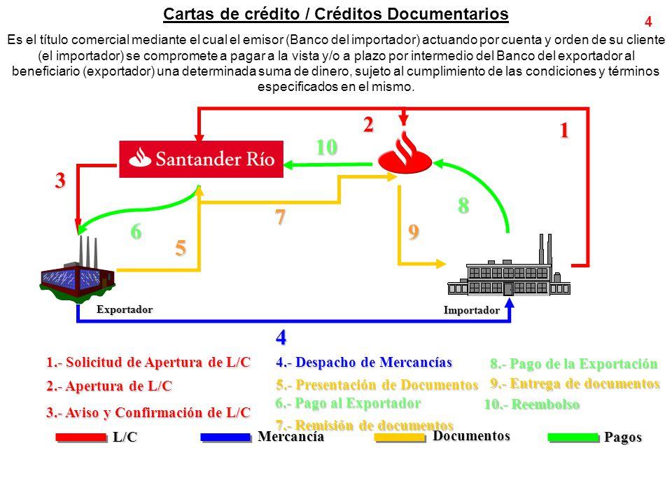 Cartas de crédito / Créditos Documentarios