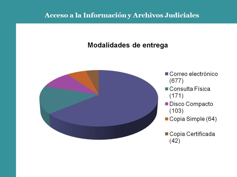 Acceso a la Información y Archivos Judiciales
