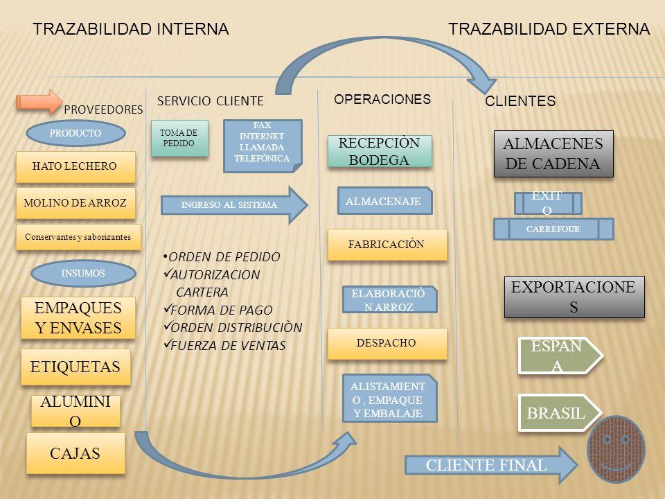 TRAZABILIDAD INTERNA TRAZABILIDAD EXTERNA ALMACENES DE CADENA