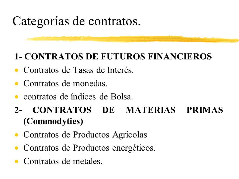 Categorías de contratos.