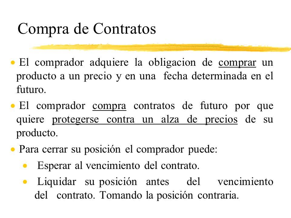 Compra de Contratos El comprador adquiere la obligacion de comprar un producto a un precio y en una fecha determinada en el futuro.