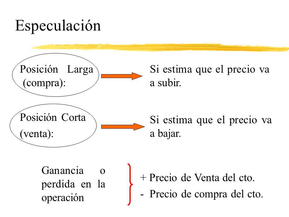 Especulación Posición Larga (compra):
