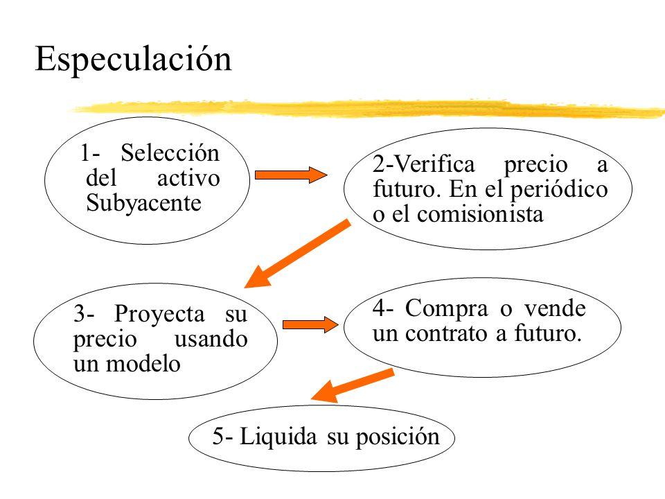 Especulación 1- Selección del activo Subyacente