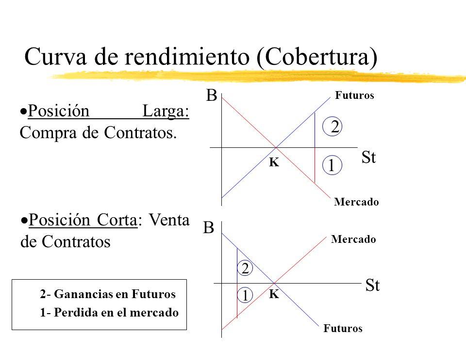 Curva de rendimiento (Cobertura)
