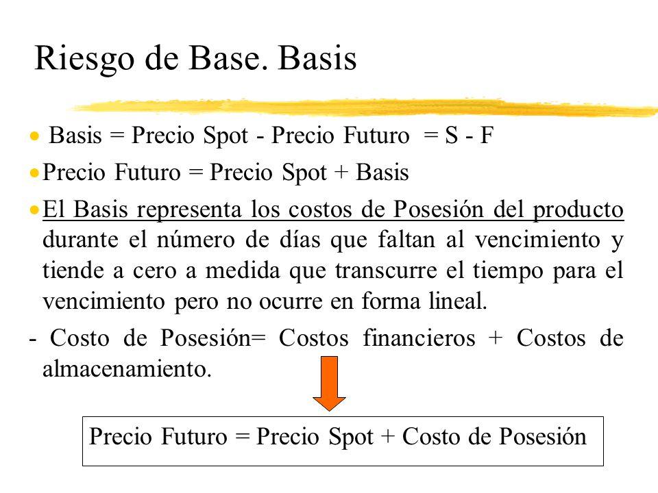 Riesgo de Base. Basis Basis = Precio Spot - Precio Futuro = S - F