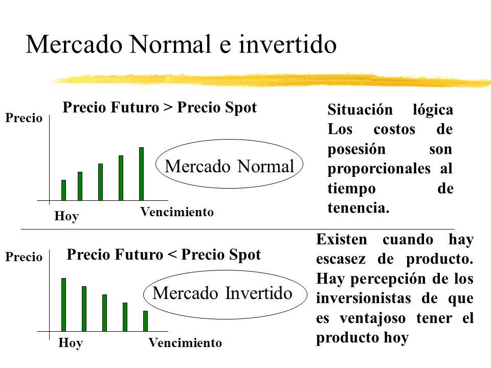 Mercado Normal e invertido