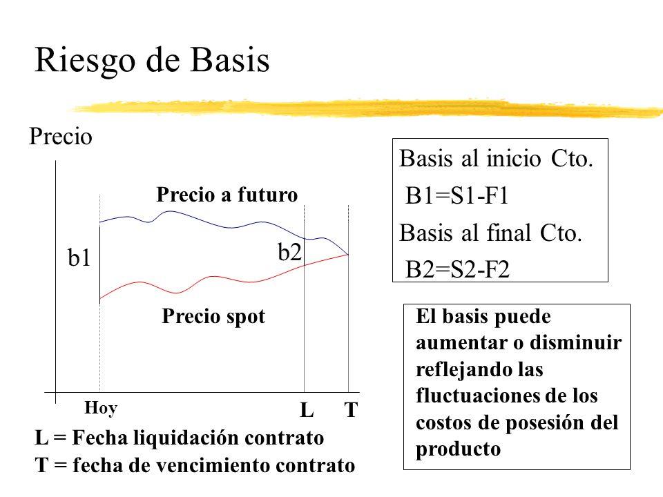 Riesgo de Basis Precio Basis al inicio Cto. B1=S1-F1