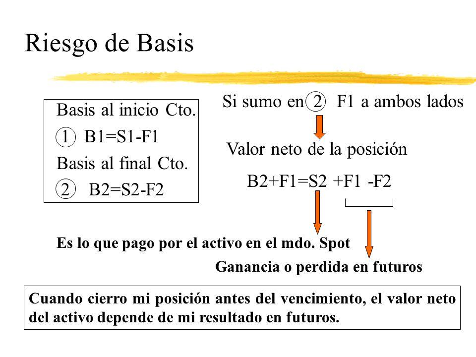 Riesgo de Basis Si sumo en 2 F1 a ambos lados Basis al inicio Cto.