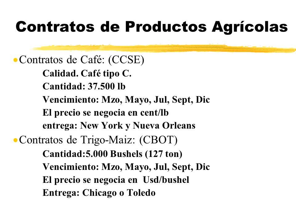 Contratos de Productos Agrícolas