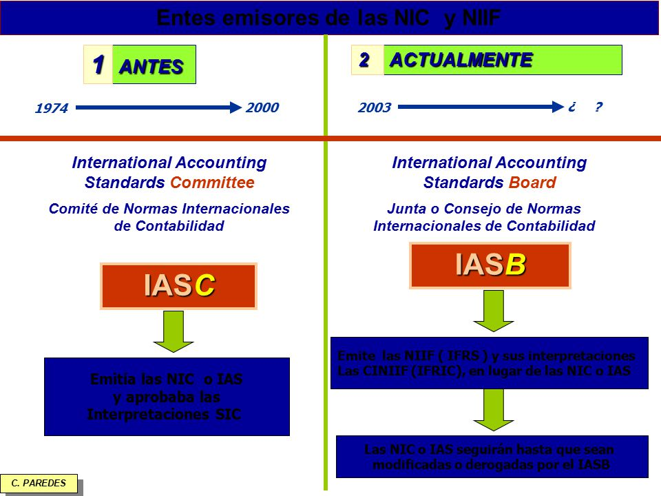 IASB IASC 1 Entes emisores de las NIC y NIIF ANTES 2 ACTUALMENTE