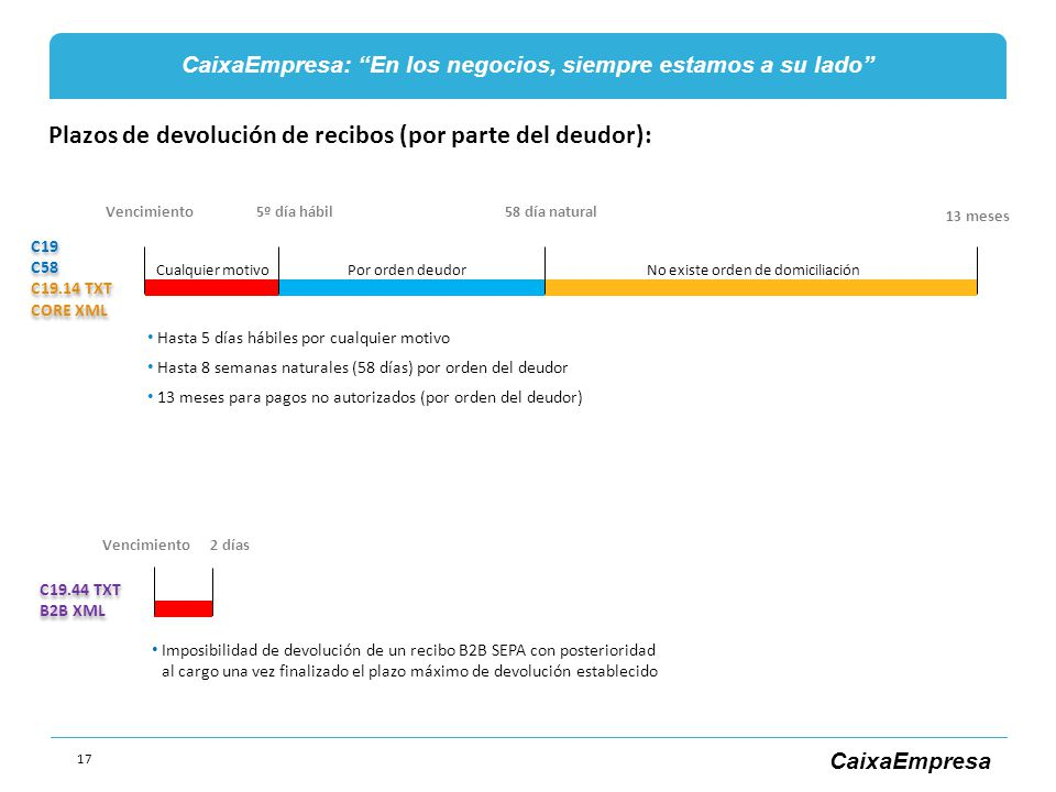 Plazos de devolución de recibos (por parte del deudor):