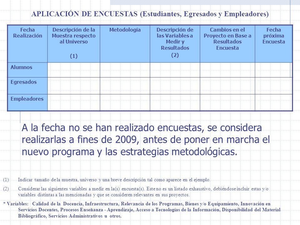 APLICACIÓN DE ENCUESTAS (Estudiantes, Egresados y Empleadores)