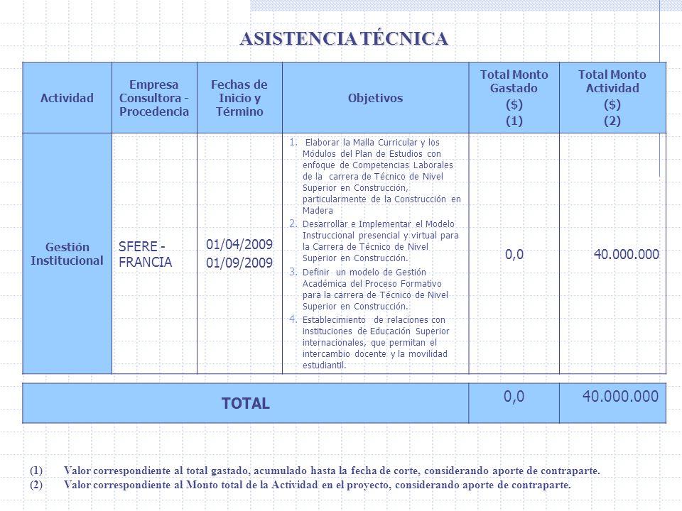 ASISTENCIA TÉCNICA TOTAL 0,0 40.000.000 SFERE - FRANCIA 01/04/2009