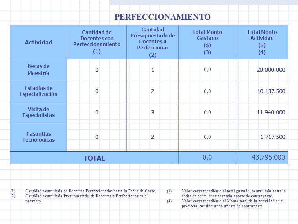 PERFECCIONAMIENTO TOTAL 0,0 43.795.000 Actividad 1 20.000.000 2