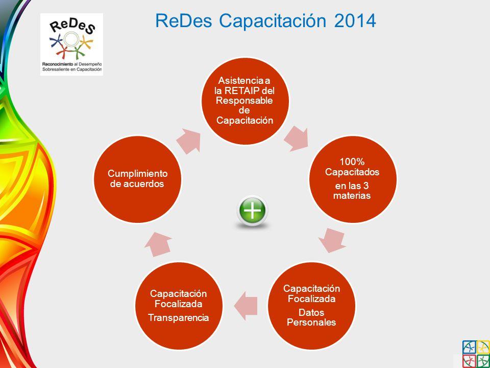 ReDes Capacitación 2014 Asistencia a la RETAIP del Responsable de Capacitación. en las 3 materias.