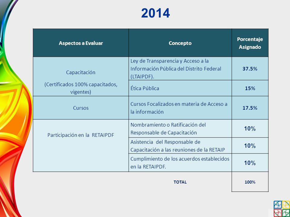 2014 Aspectos a Evaluar Concepto Porcentaje Asignado Capacitación