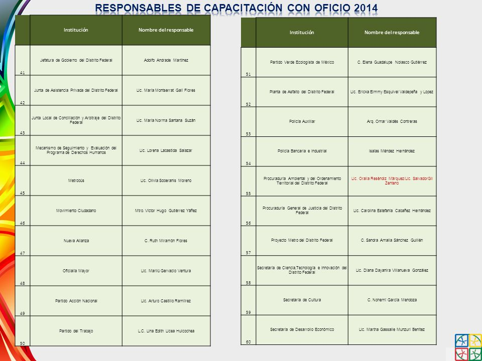 RESPONSABLES DE CAPACITACIÓN CON OFICIO 2014