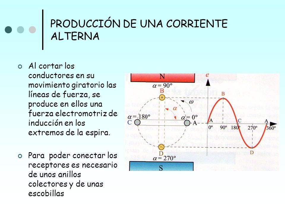 PRODUCCIÓN DE UNA CORRIENTE ALTERNA