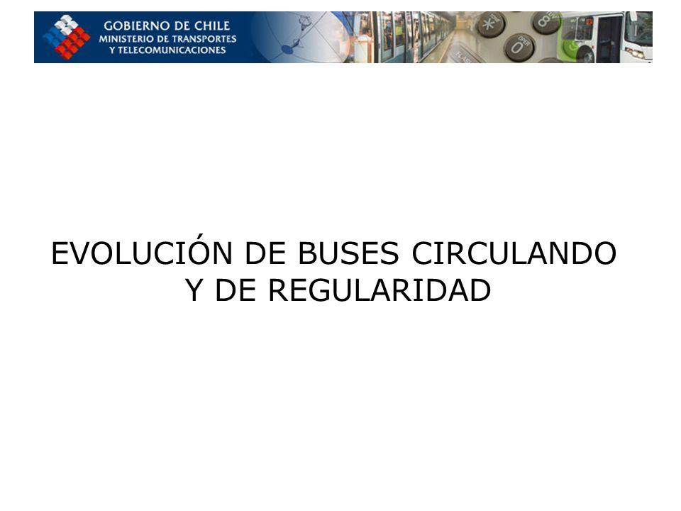 EVOLUCIÓN DE BUSES CIRCULANDO