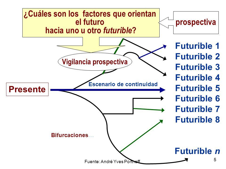¿Cuáles son los factores que orientan el futuro