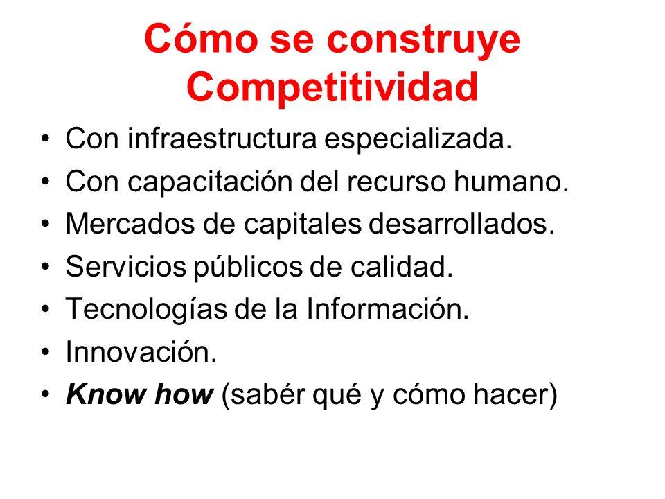Cómo se construye Competitividad