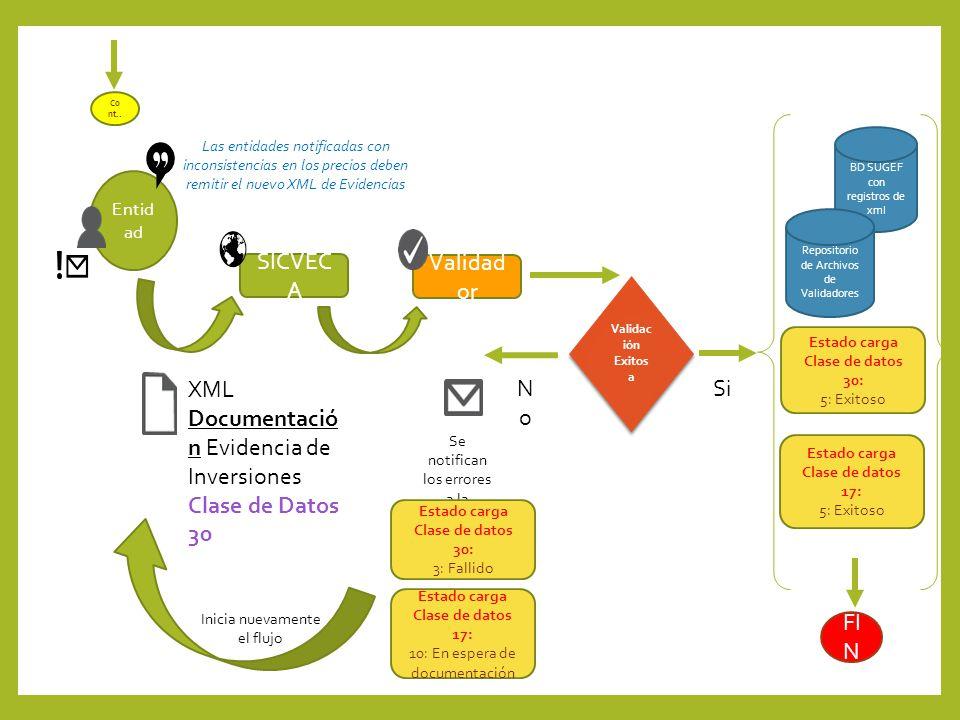 XML Documentación Evidencia de Inversiones