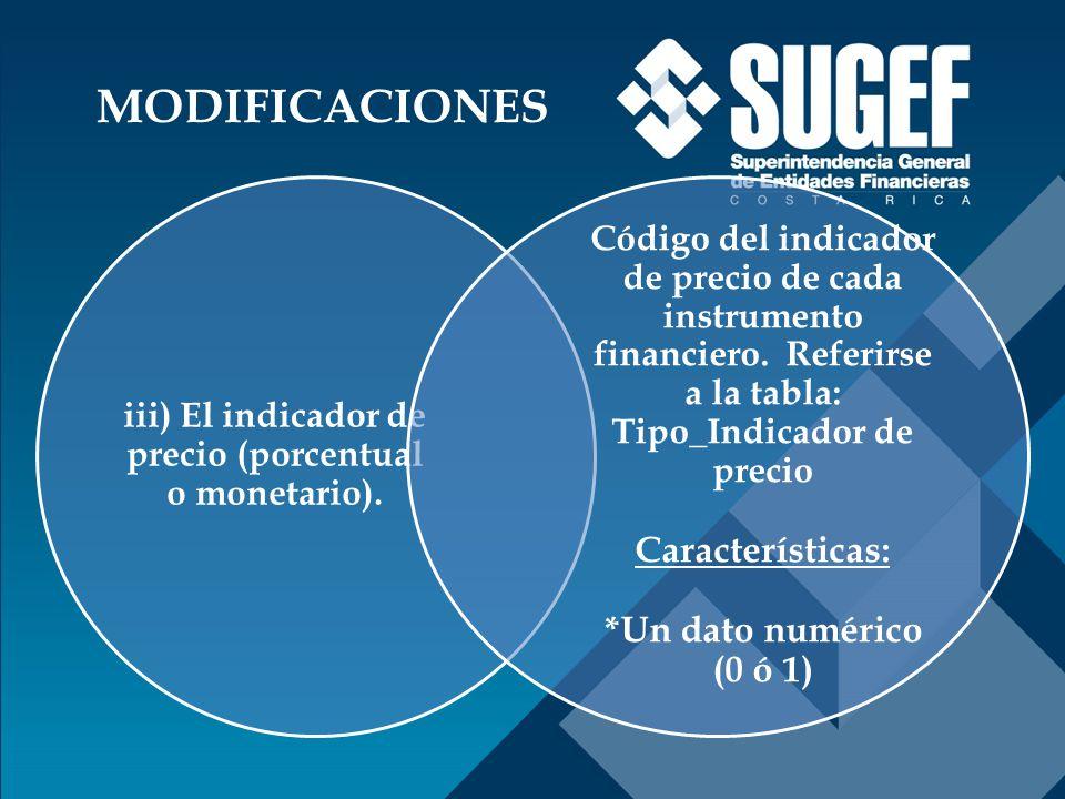 iii) El indicador de precio (porcentual o monetario).