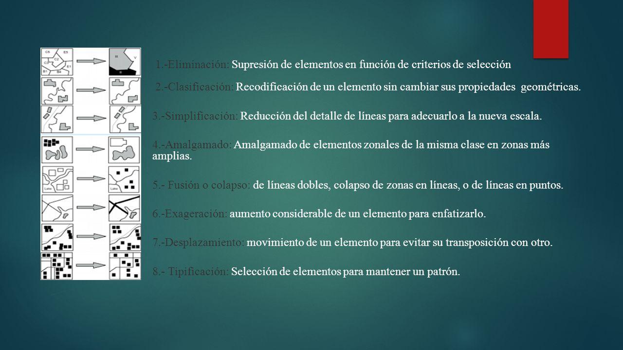 1.-Eliminación: Supresión de elementos en función de criterios de selección 2.-Clasificación: Recodificación de un elemento sin cambiar sus propiedades geométricas.