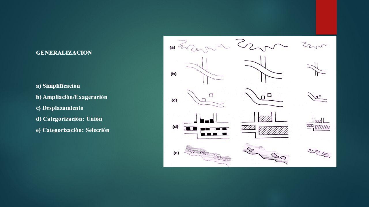 GENERALIZACION a) Simplificación. b) Ampliación/Exageración. c) Desplazamiento. d) Categorización: Unión.