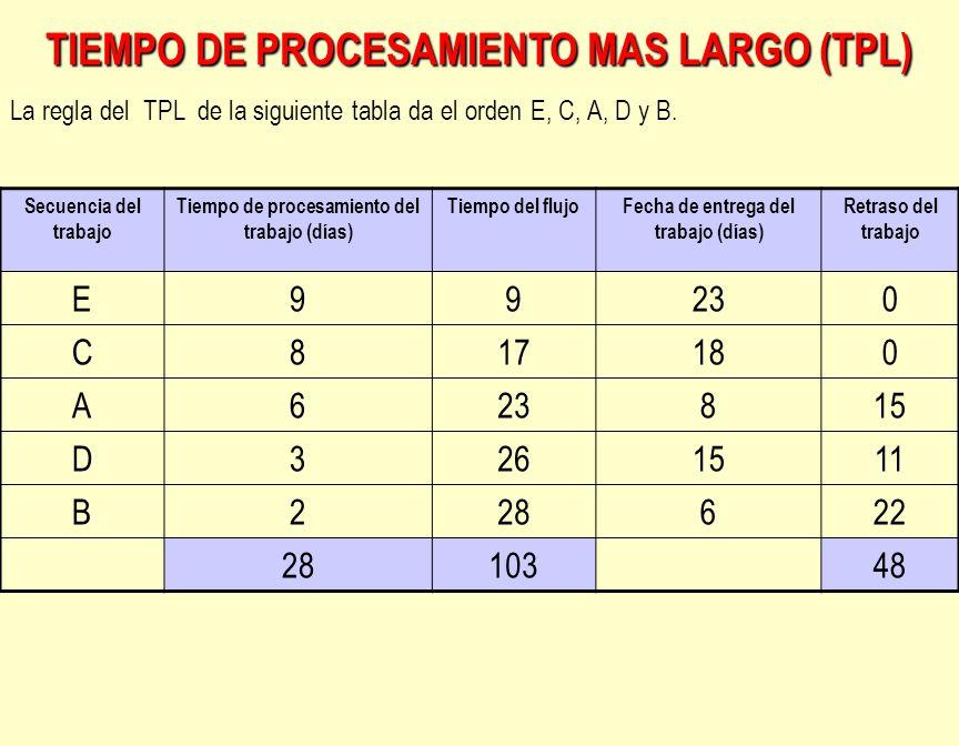 TIEMPO DE PROCESAMIENTO MAS LARGO (TPL)