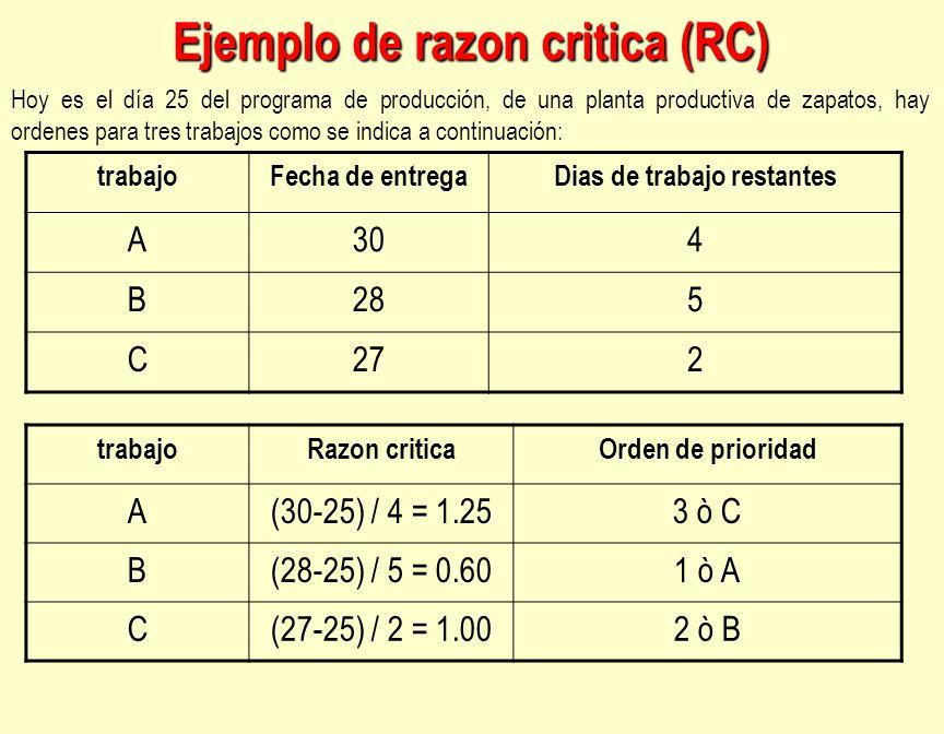 Ejemplo de razon critica (RC)