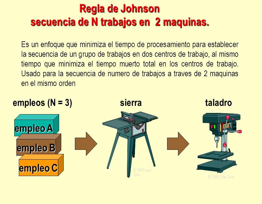 Regla de Johnson secuencia de N trabajos en 2 maquinas.
