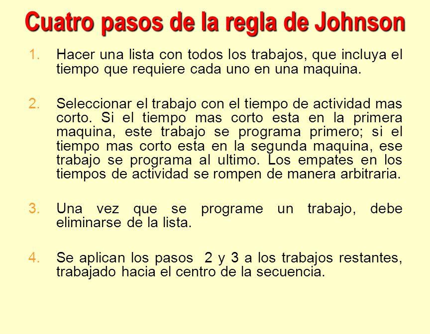 Cuatro pasos de la regla de Johnson