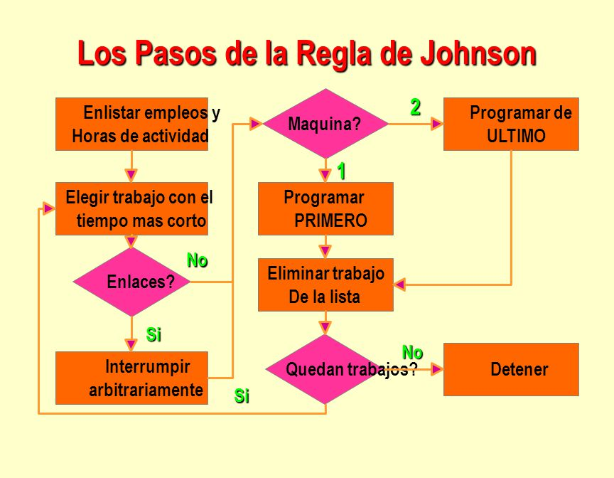 Los Pasos de la Regla de Johnson