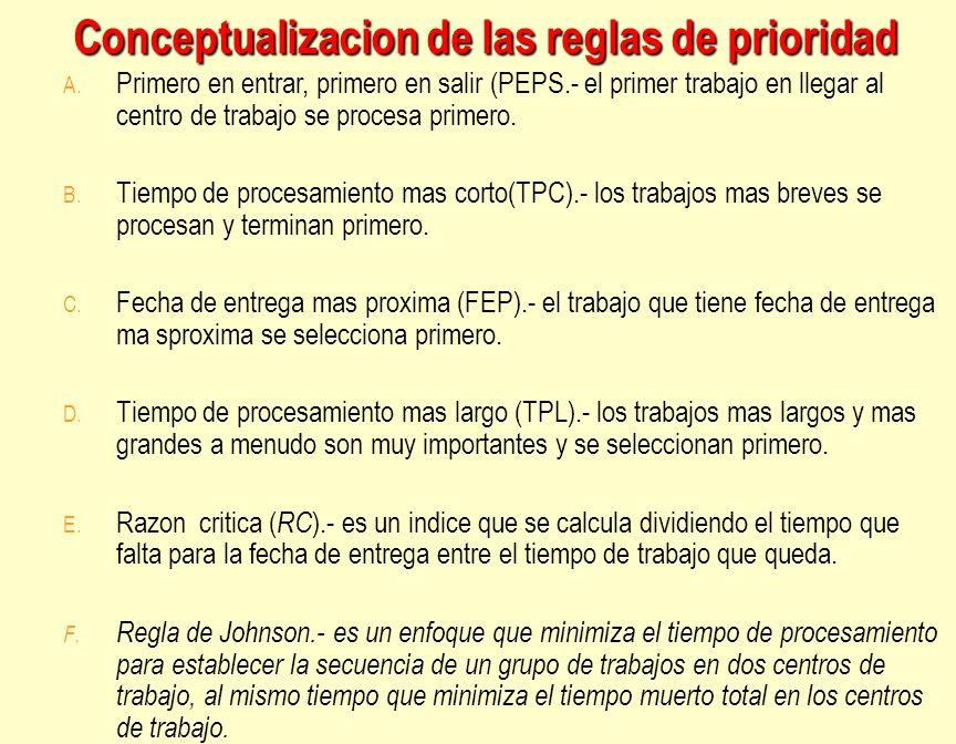 Conceptualizacion de las reglas de prioridad