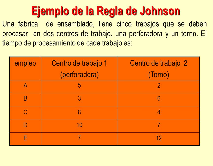 Ejemplo de la Regla de Johnson