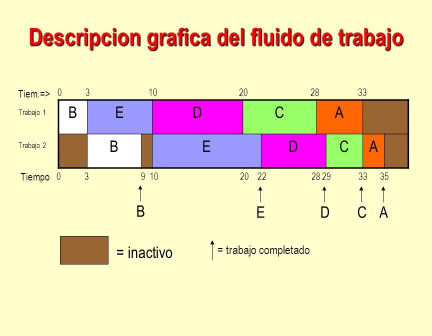 Descripcion grafica del fluido de trabajo
