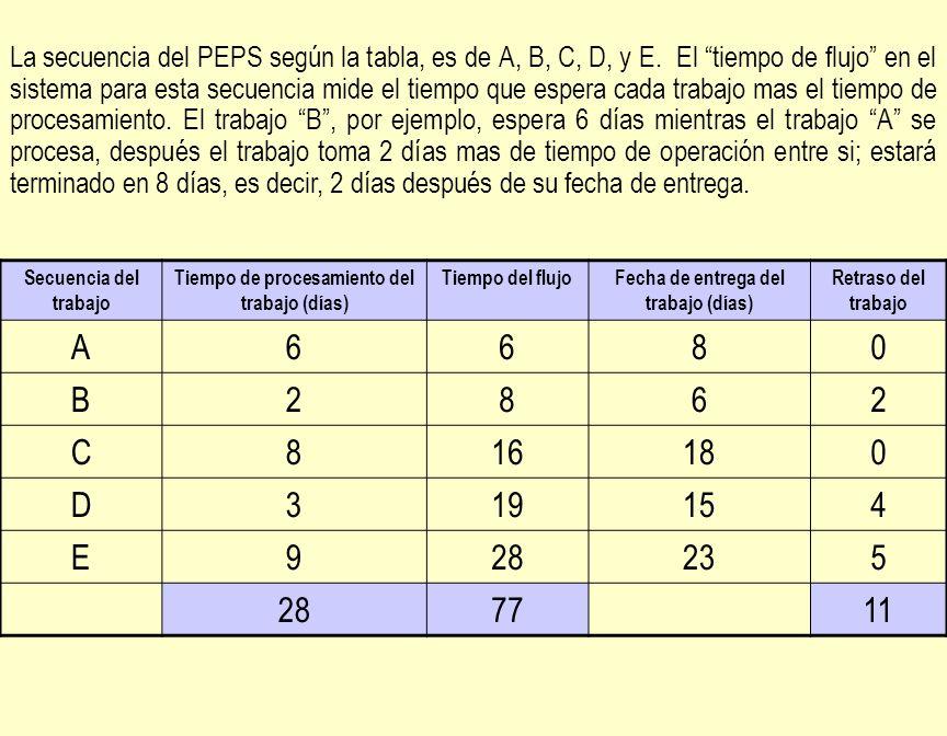 La secuencia del PEPS según la tabla, es de A, B, C, D, y E