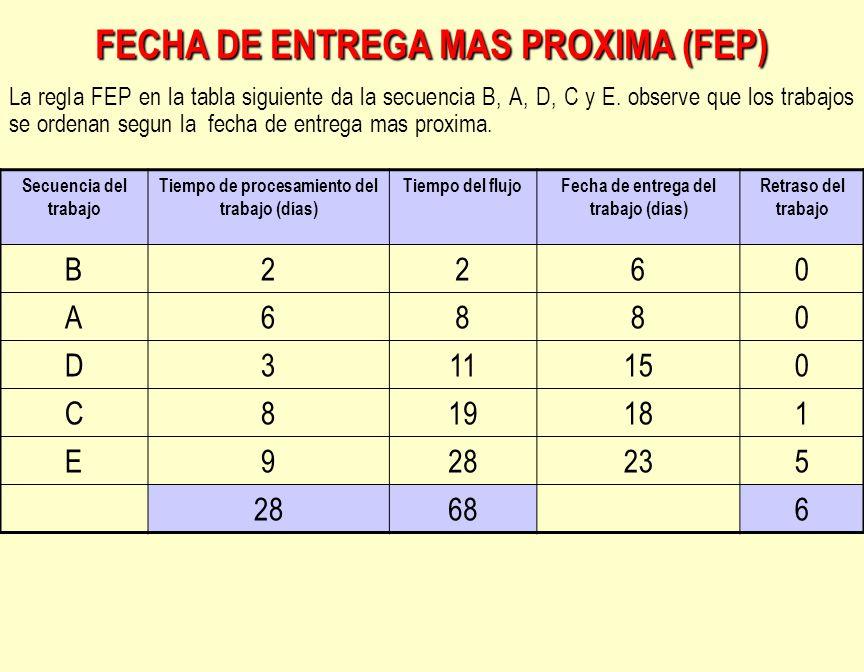 FECHA DE ENTREGA MAS PROXIMA (FEP)