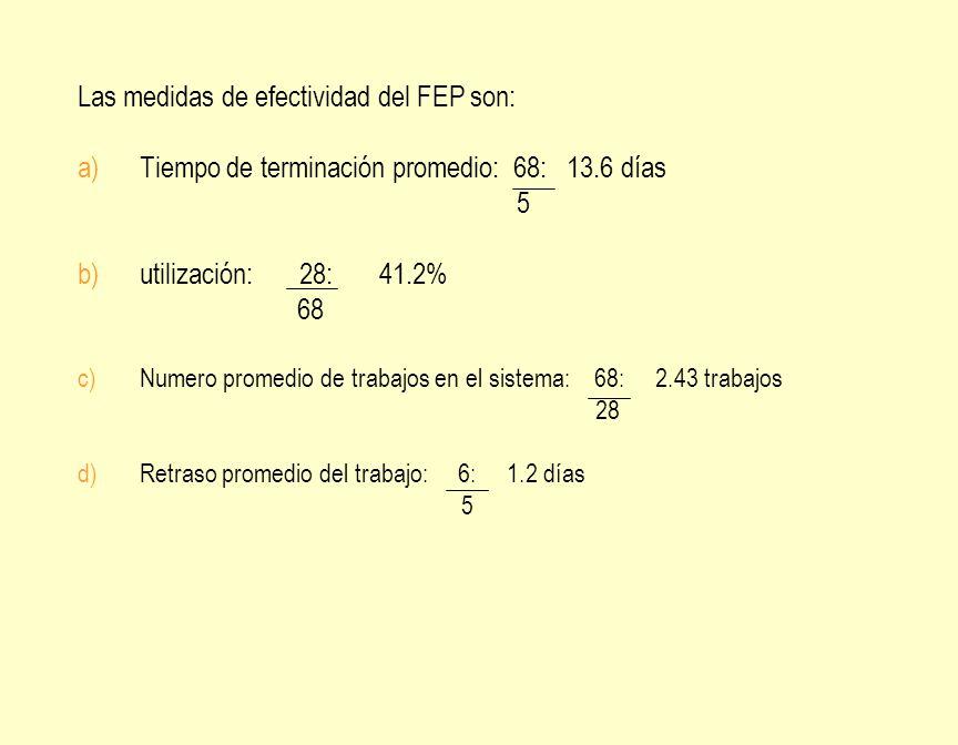 Las medidas de efectividad del FEP son: