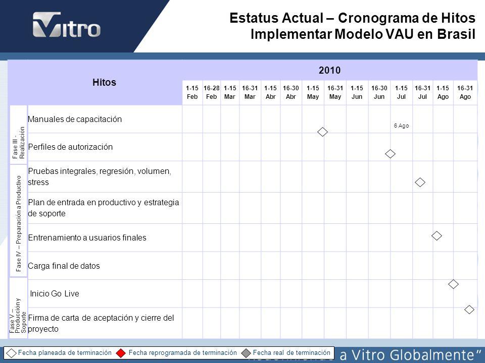 Estatus Actual – Cronograma de Hitos Implementar Modelo VAU en Brasil