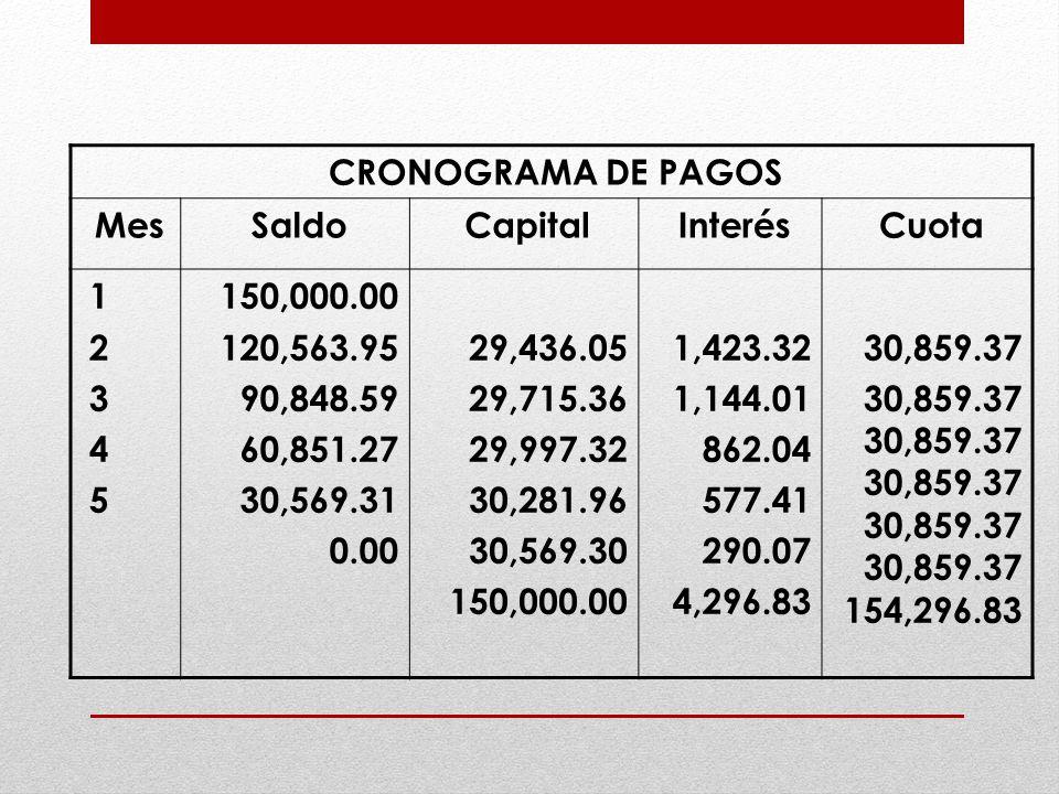CRONOGRAMA DE PAGOS Mes. Saldo. Capital. Interés. Cuota. 1. 2. 3. 4. 5. 150,000.00. 120,563.95.