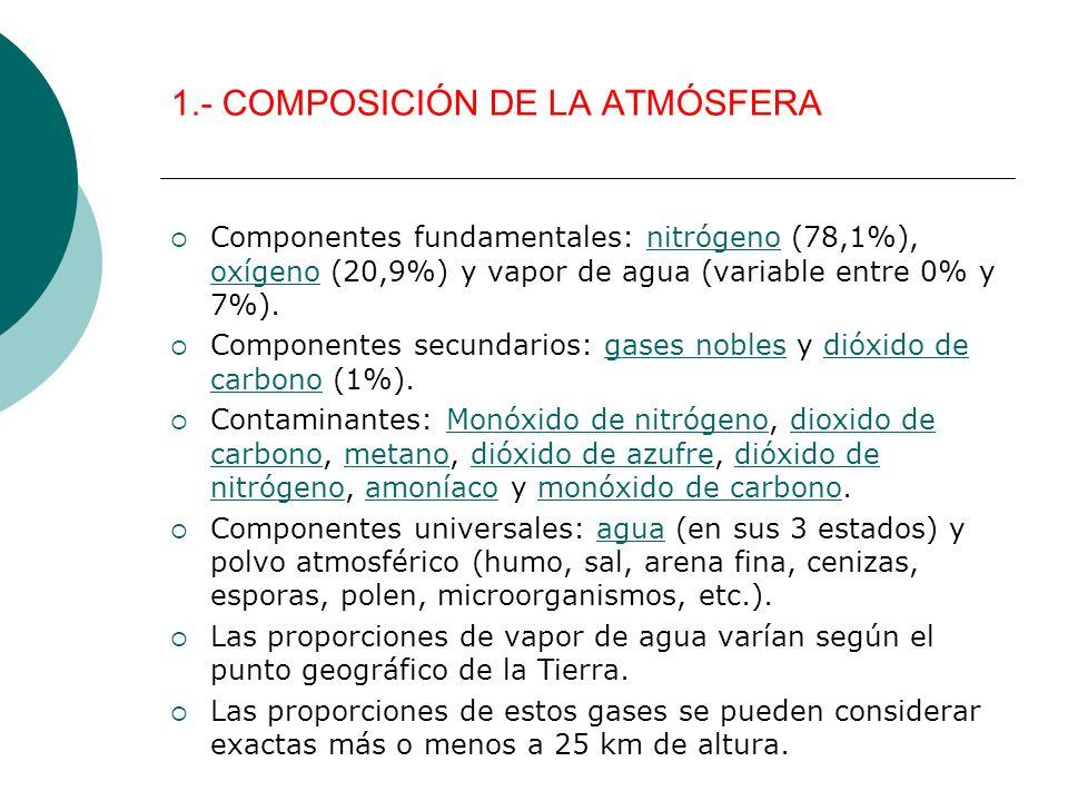 1.- COMPOSICIÓN DE LA ATMÓSFERA