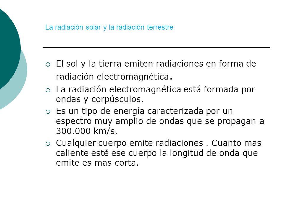 La radiación solar y la radiación terrestre