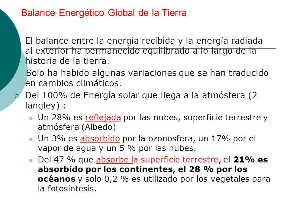 Balance Energético Global de la Tierra