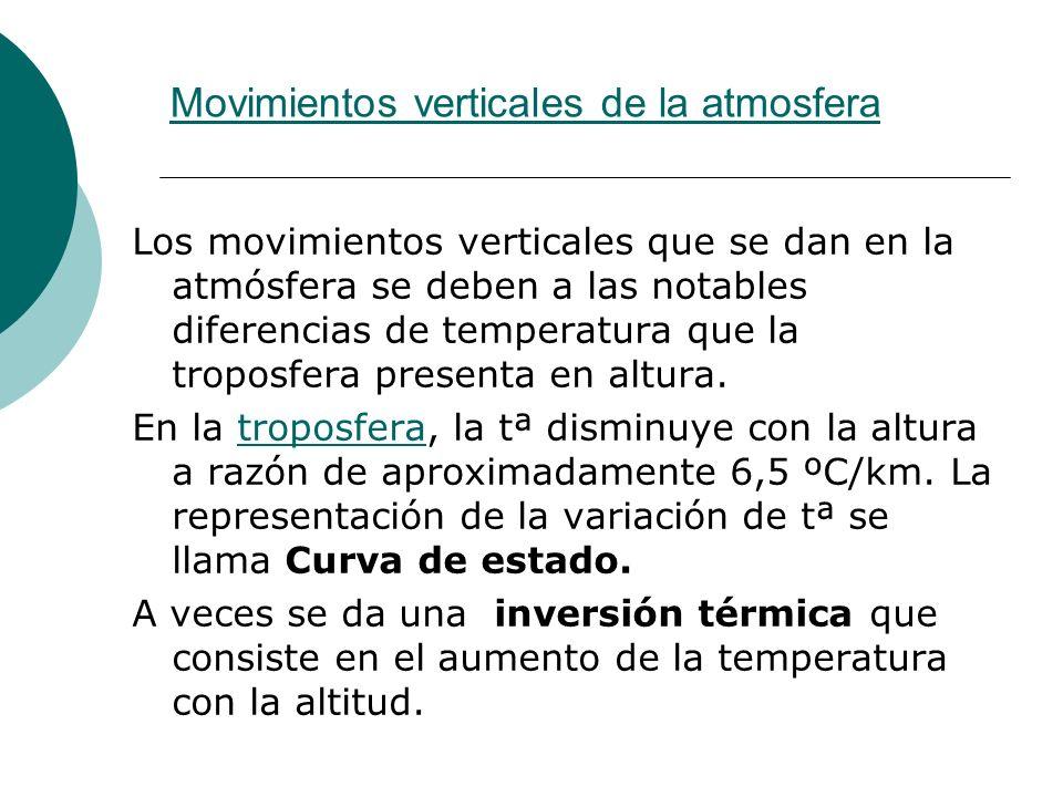 Movimientos verticales de la atmosfera