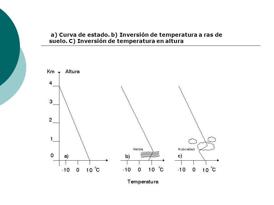 a) Curva de estado. b) Inversión de temperatura a ras de suelo