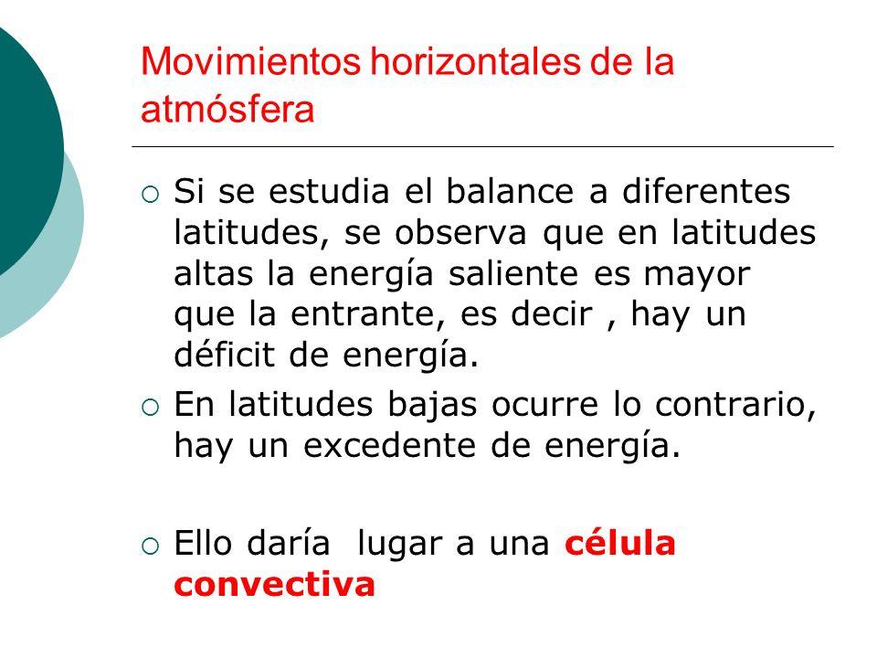 Movimientos horizontales de la atmósfera